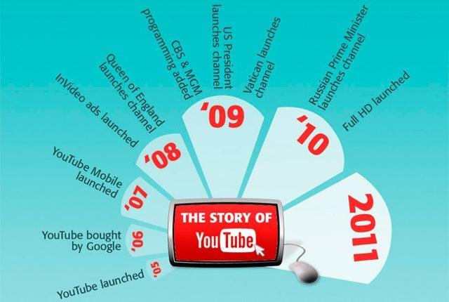 Youtube no deja de crecer | tecnología