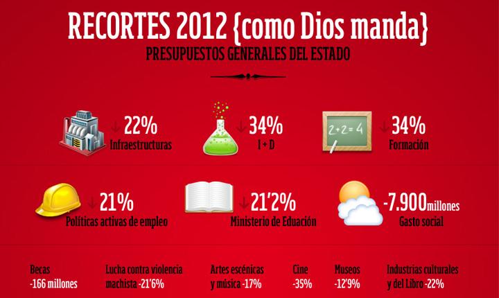 Recortes 2012 {Como Dios manda} | Opinión